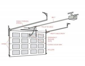 Garage Door Diagram (moving parts)